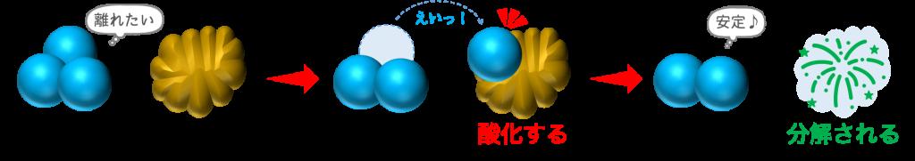 オゾン除菌の仕組み